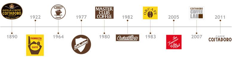 Costadoro ajalugu